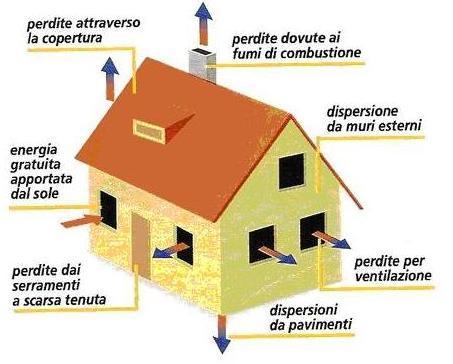 Fibra di cellulosa per isolamento termico mb energia - Casa a risparmio energetico ...