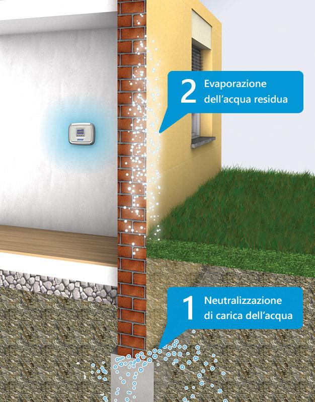 eliminazione umidita Domodry