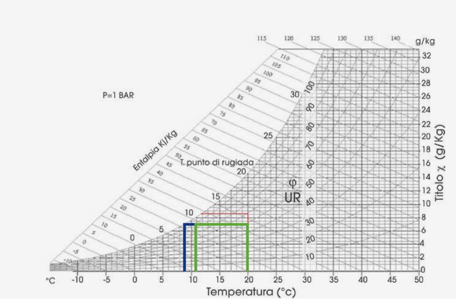 diagramma condensa temperatura e pressione