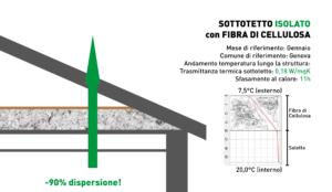 Dispersione del calore con sottotetto isolato con fibra cellulosa